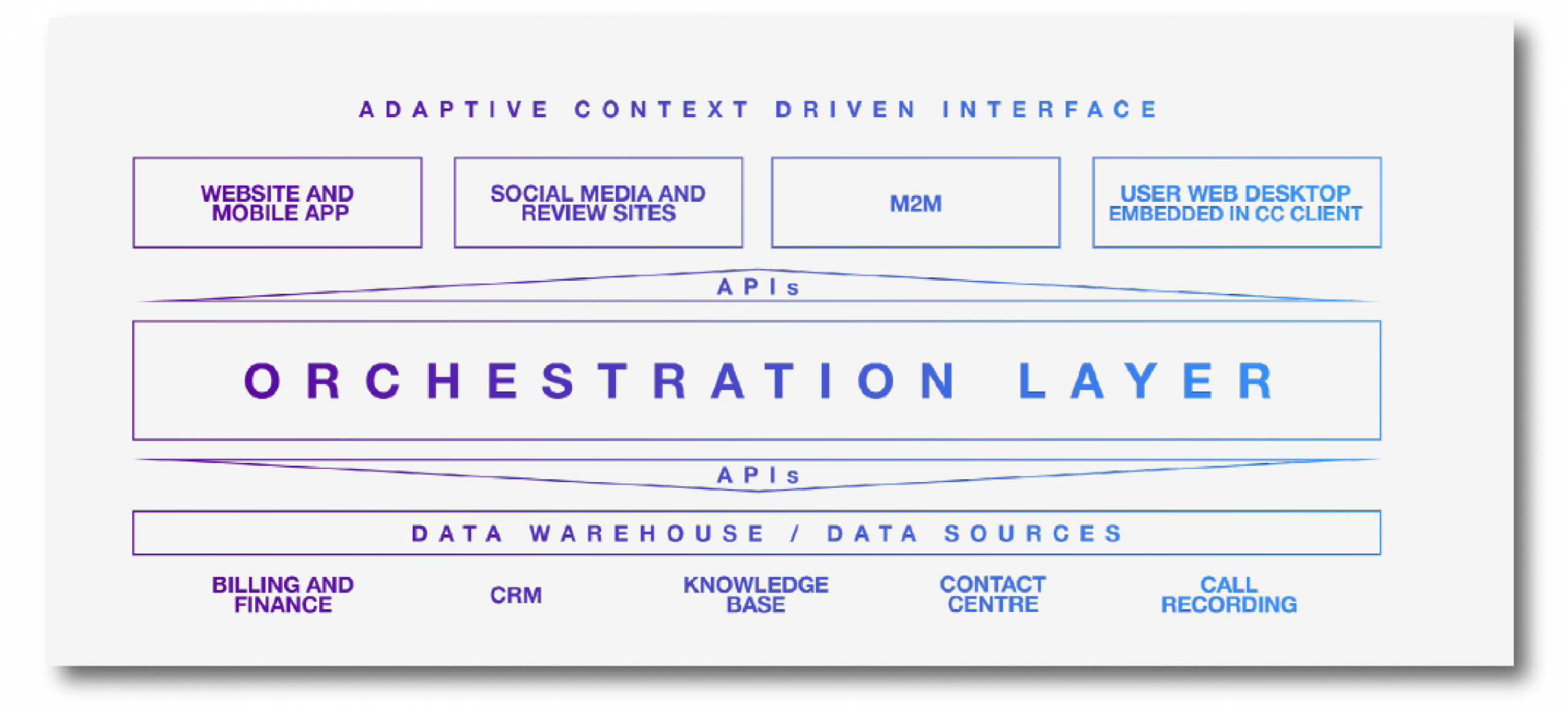 The Orchestration Layer